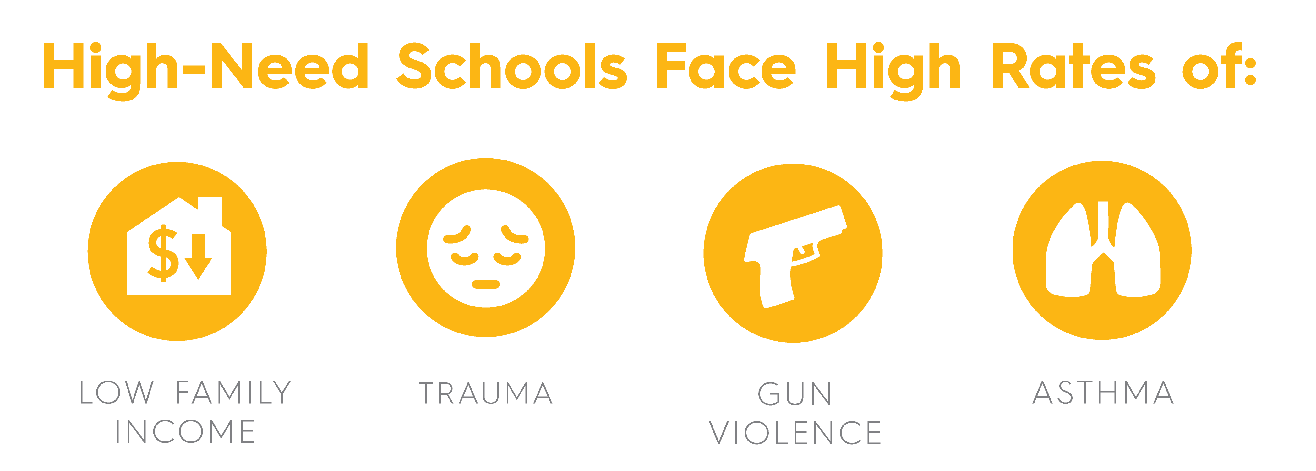High need schools face high rates of low family income, trauma, gun violence, and asthma.