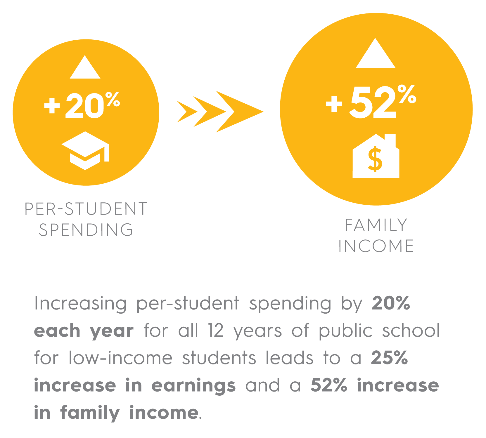 Increasing per student spending by 20% each year for all 12 years of public school for low income students leads to a 25% increase in earnings and a 52% increase in family income.
