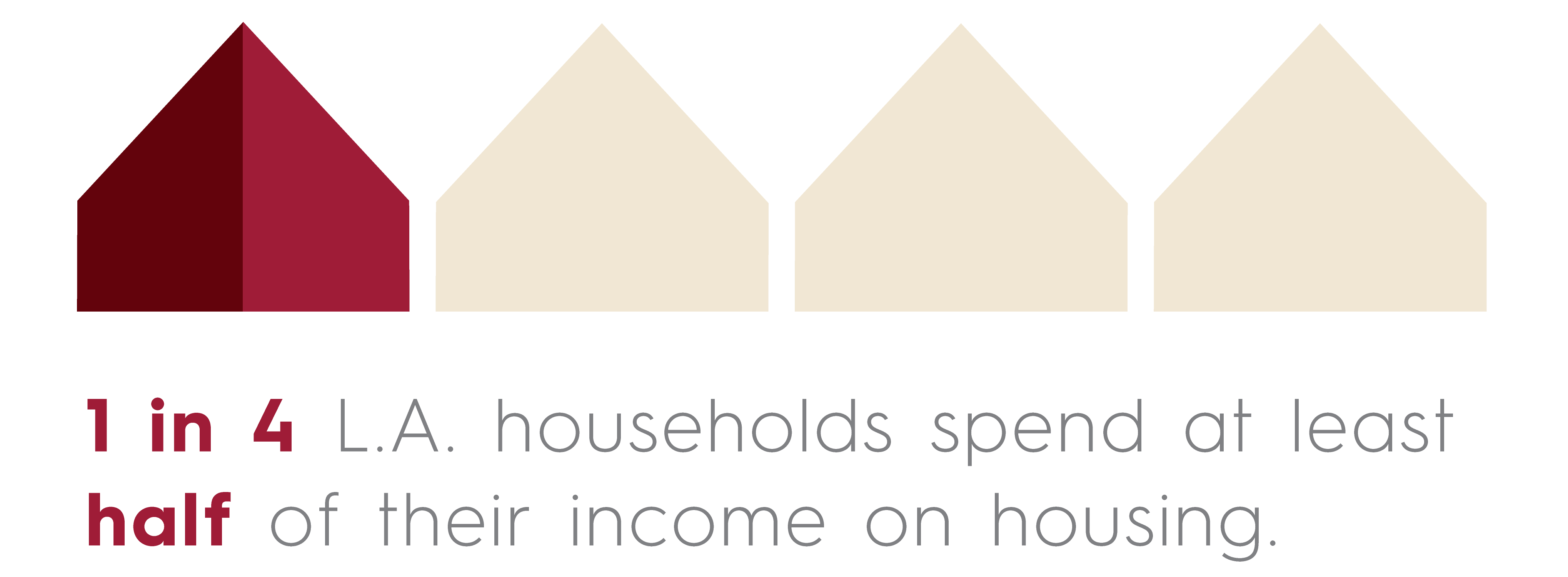 1 in 4 L.A. households spend at least half of their income on housing.