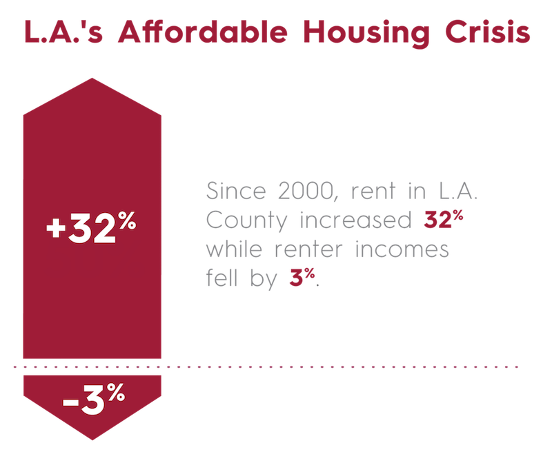 L.A.'s Affordable Housing Crisis