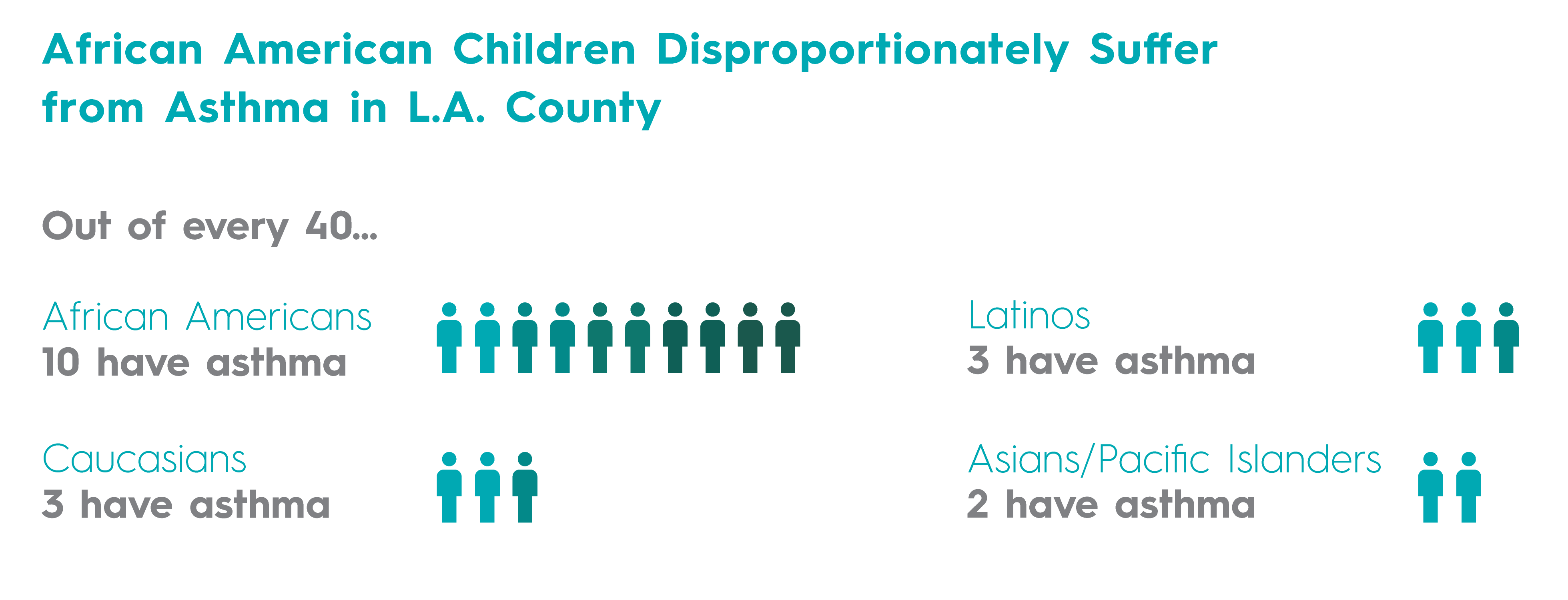 African American children disproportionately suffer from asthma in L.A. County.