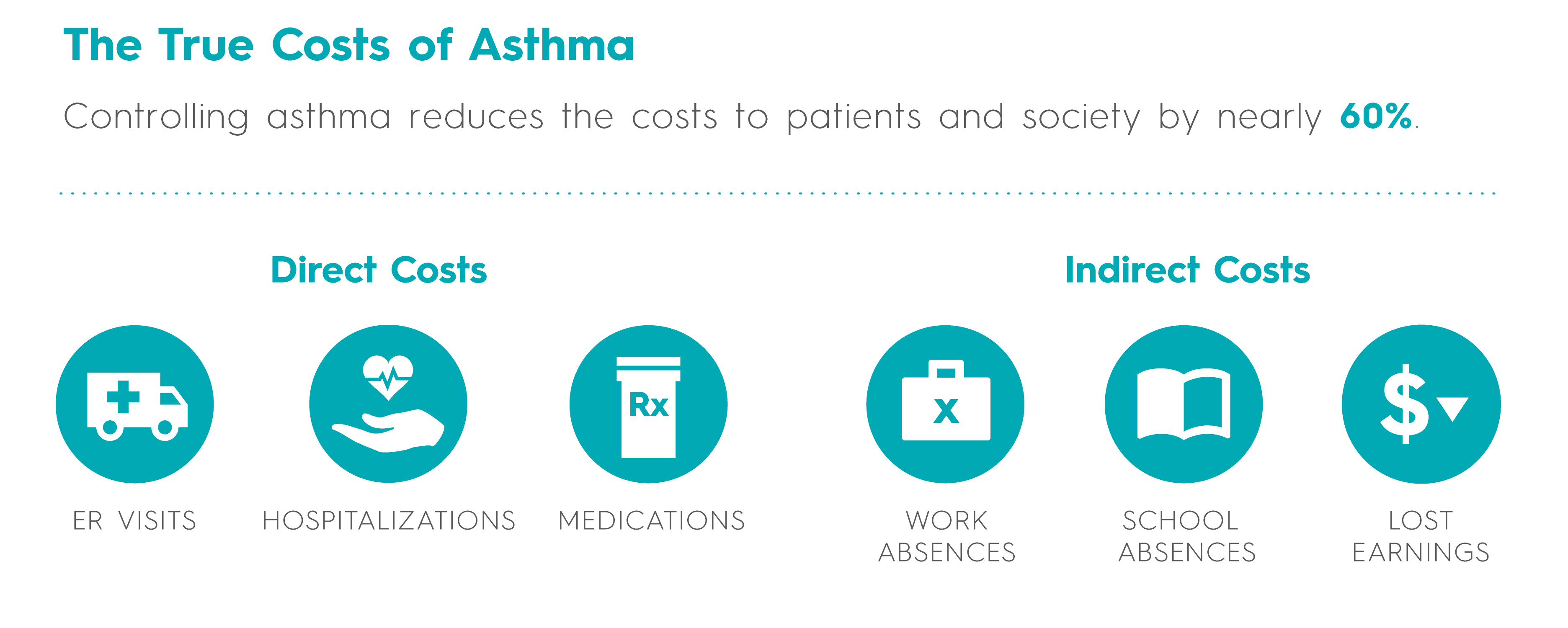 The True Costs of Asthma