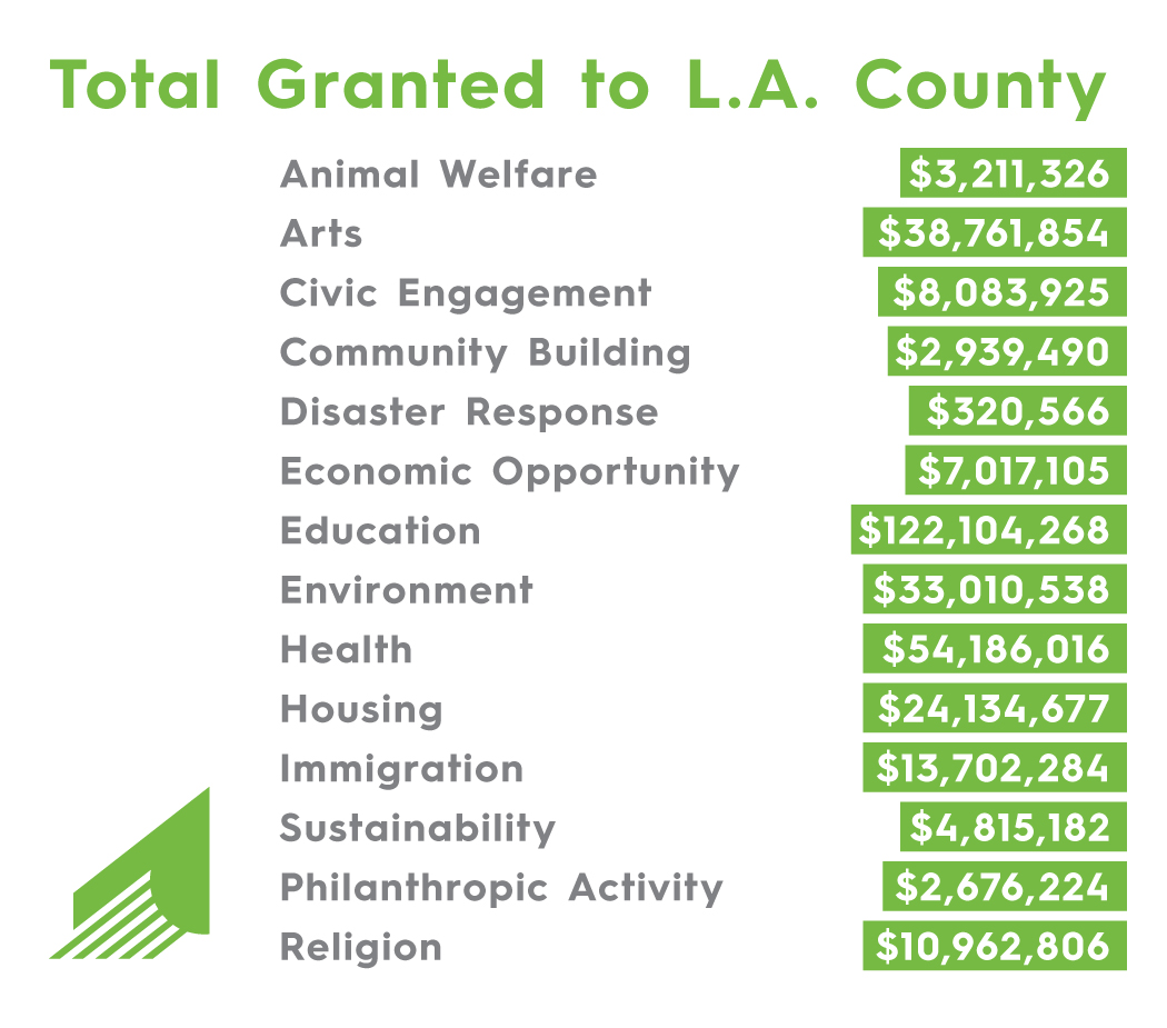 Our promise is to grant one billion dollars to Los Angeles County nonprofits by 2025. Since making this commitment in 2015, we and our donors have given more than 325 million dollars to thousands of L.A. organizations and causes.