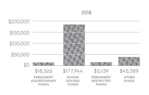 grants 2018