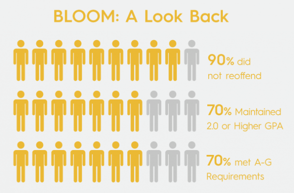 90% of BLOOM youth did not reoffend. 70% maintained a 2.0 GPA or higher. 70% met A-G requirements.