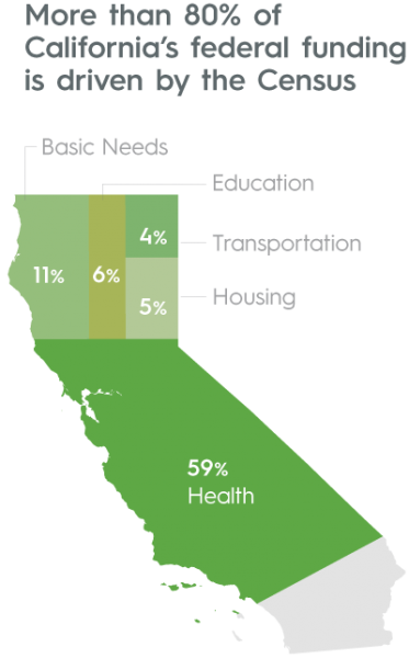 More than 80% of California's federal funding is driven by the Census: Basic Needs - 11%, Education - 6%, Transportation - 4%, 5% - Housing - 5%, Health = 59%
