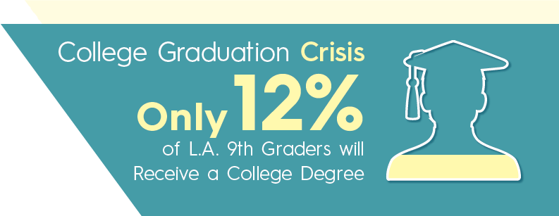 Only 12% of L.A. 9th graders will receive a college degree.