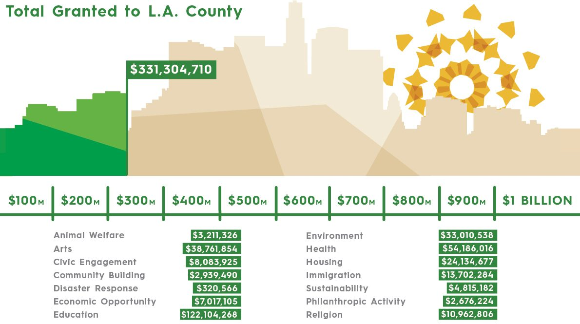 A Billion-dollar pledge to Los Angeles County
